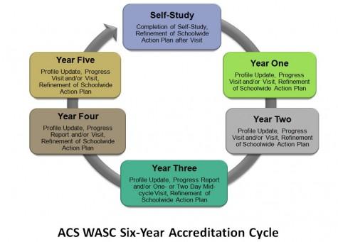 accreditation-cycle-2